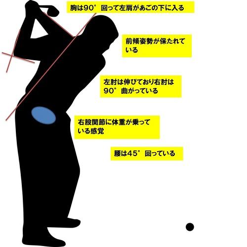ゴルフ トップのチェックポイント