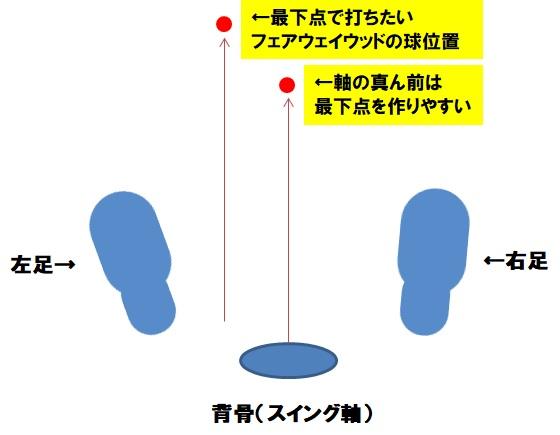 最下点と球位置の関係