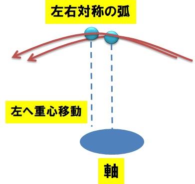 FW左右対称の弧