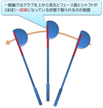 ゴルフ フェース面とシャフトが一直線