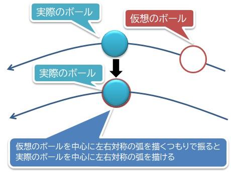 ゴルフ 仮想ボールを中心に左右対称の弧を描く
